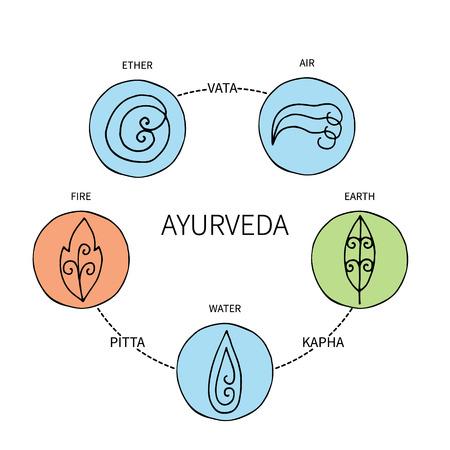 61329743 - ayurvedic elements and doshas vata, pitta, kapha.alternative medicine. indian medicine. holistic system.